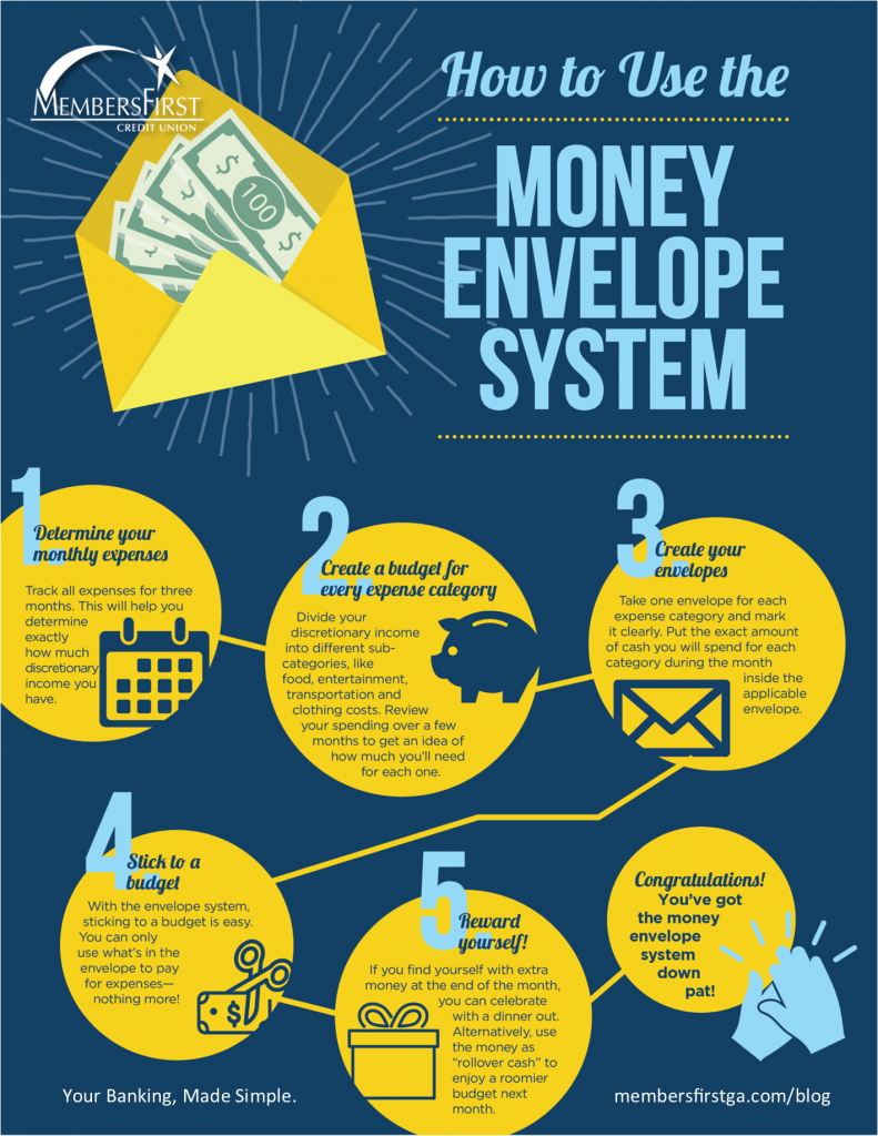 infographic displaying 5 steps to start and use a money envelope budgeting system